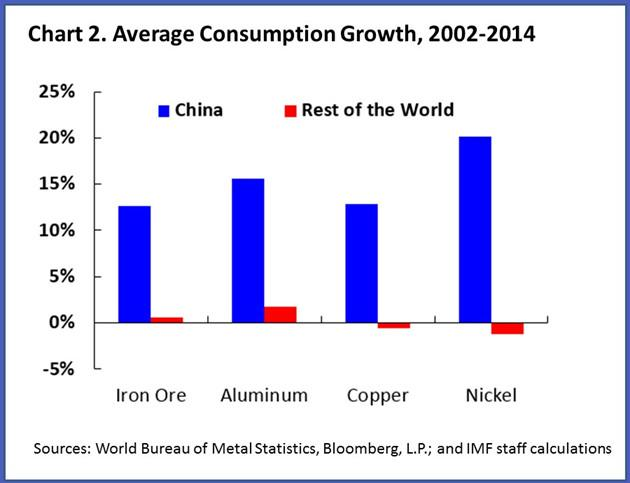 #China now consumes 50% of world's #metals, 14% of oil. Read our tale of two #commodities http://t.co/89OtWmoz5v