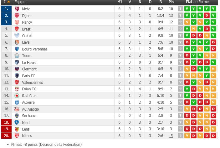 Classement de la Ligue 2