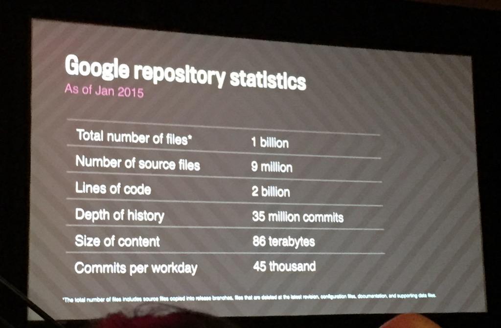 Wow. Google mono repo numbers. #atscale2015 http://t.co/Nln5BCYqZf