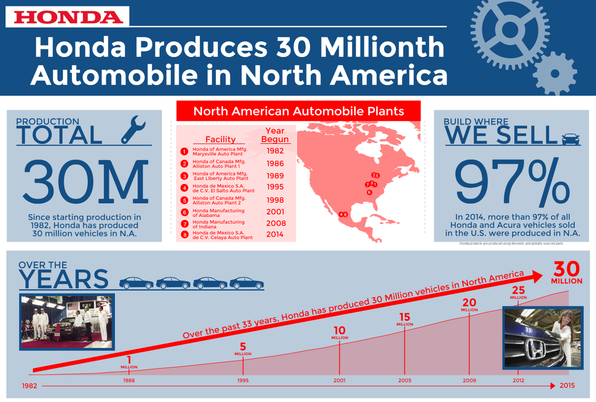 Honda North America >> Honda In America On Twitter Today Honda Is Excited To Celebrate