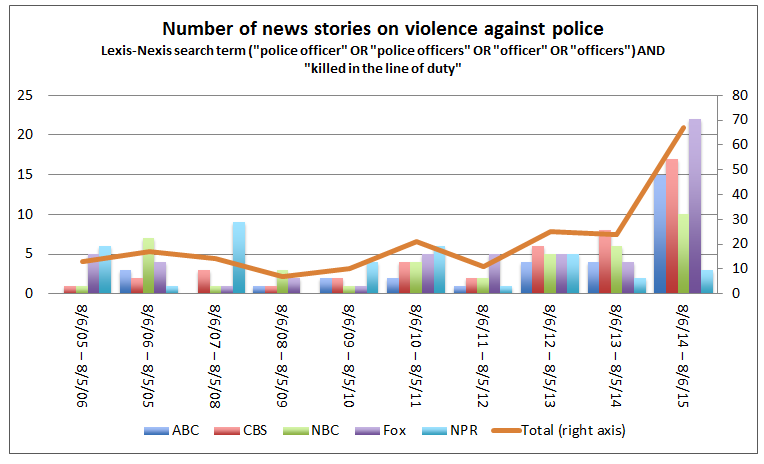 Police death by civilians is at a 40yr low, but media attention is high. #socmedia #soccrime http://t.co/BLCto3gvQL http://t.co/q8c5cndlgR