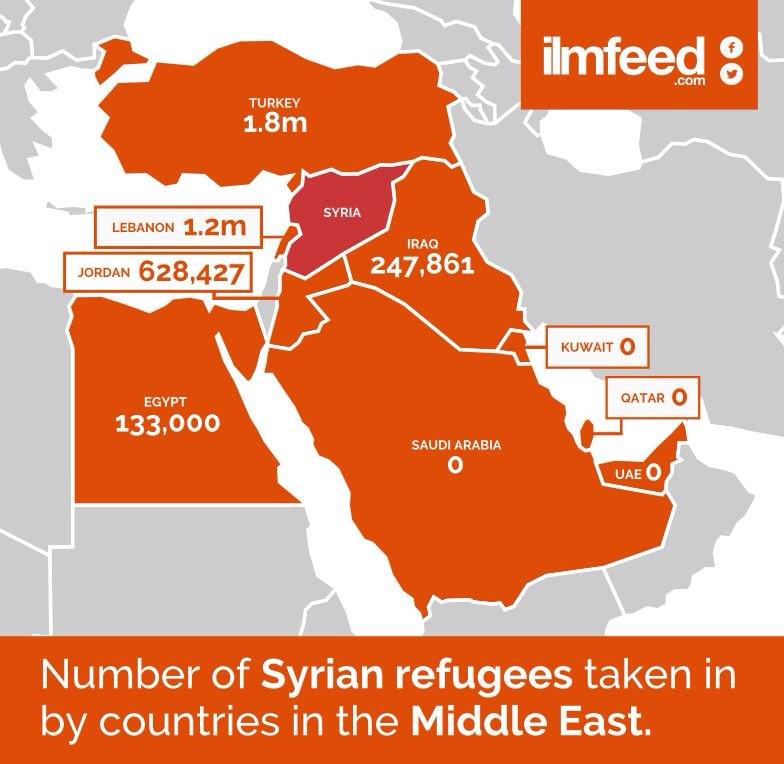 #Saudi:  0 #UAE:     0 #Kuwait: 0 #Qatar:   0 #SyriaRefugees http://t.co/TsQJd6MdL2