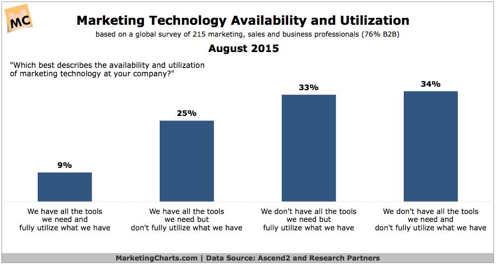 market survey photomedicine technologies market global