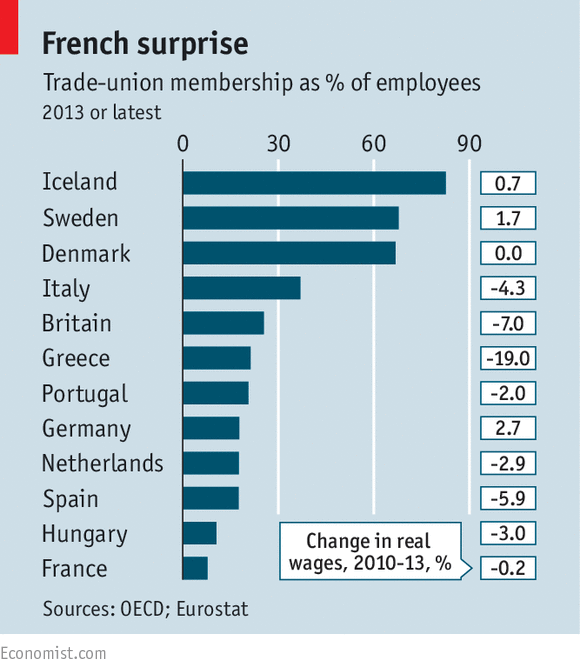 trade union in u s a Us goods and services trade with the eu totaled nearly $11 trillion in 2016 exports totaled $501 billion imports totaled $592 billion the us goods and services trade deficit with the eu was $92 billion in 2016.