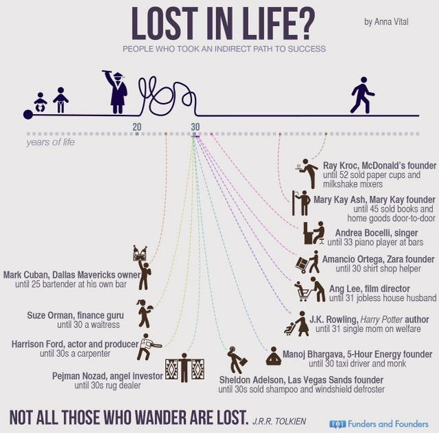 Think you're too old to be an entrepreneur? Think again. #Startup #FinTech http://t.co/5piIPvMtlG