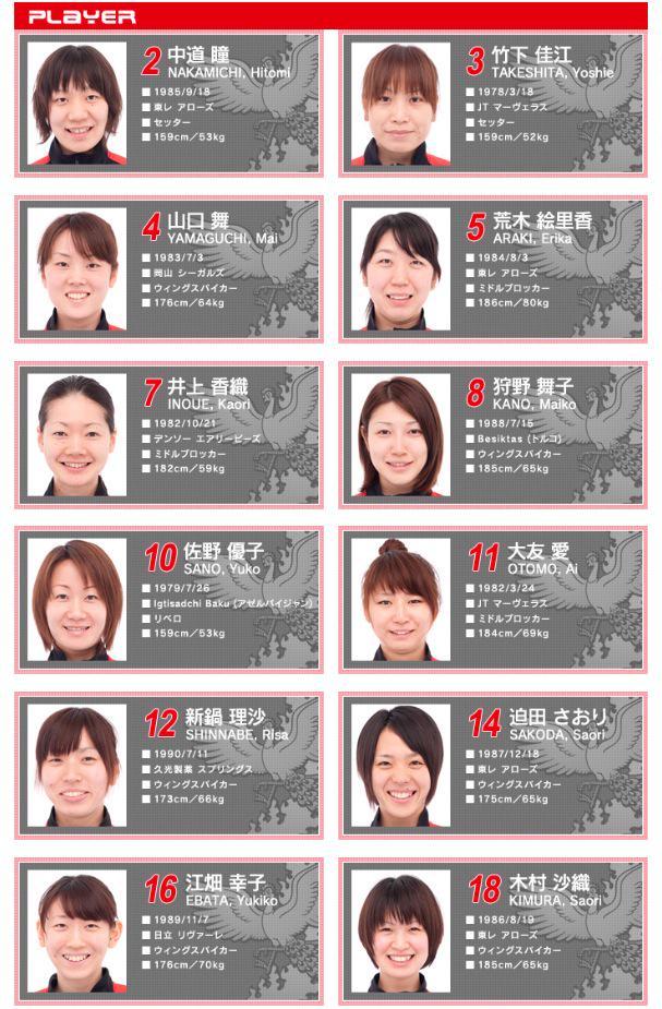 全日本 バレーボール 女子 メンバー