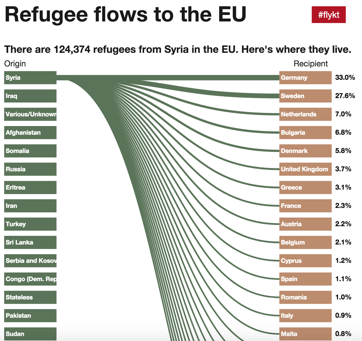 the growth and flow of the syrian refugees on the eu The eu migrant crisis explained  went a step further to suggest syrian refugees  the eu struck a deal worth €3 billion with turkey to stem the flow of.