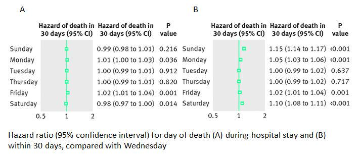 .@denis_campbell @mgtmccartney There was an association btwn weekend admission & mortality 30 days after admission http://t.co/KPHpigePDa