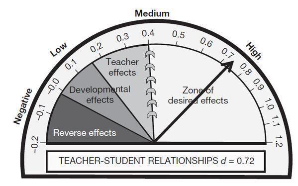 Strong teacher student relationships shape the way children think & act in school @danieldmccabe Build relationships http://t.co/cPWlYmSKzN