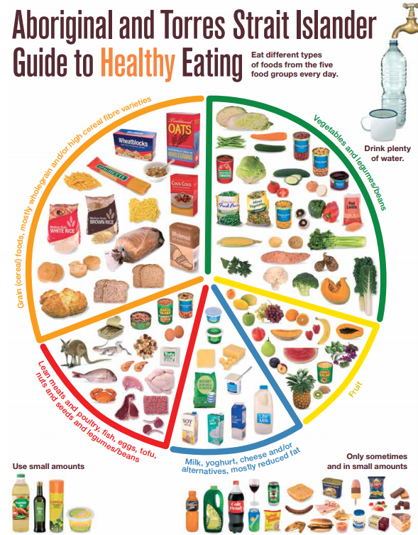 The Australian Guide to Healthy Eating - YouTube