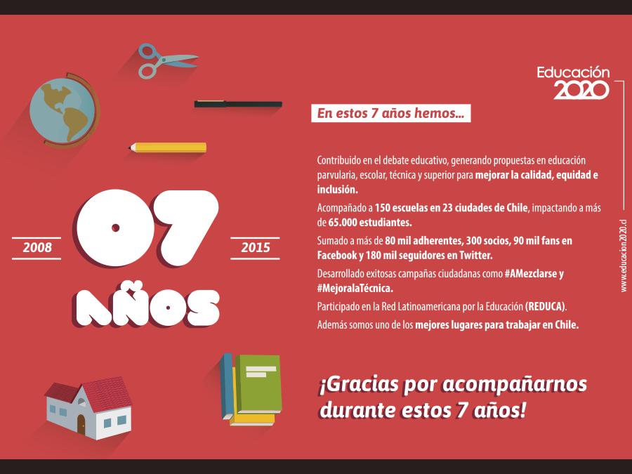 Thumbnail for Los 7 años de Educación 2020