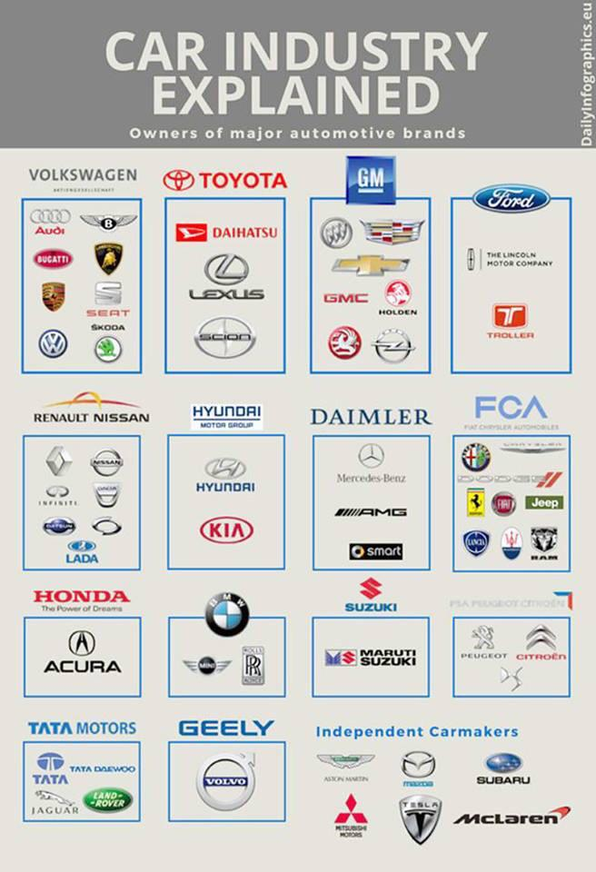 Car Brands Starting With T >> Jake Fisher On Twitter Car Brands Who Owns Who Find Out