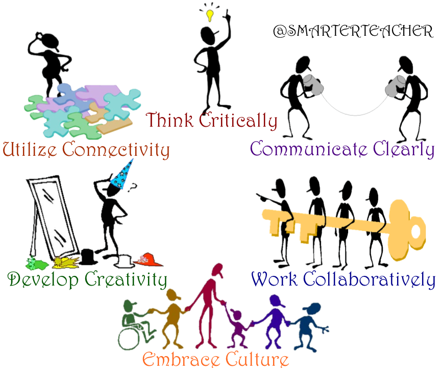 Brian, Science and Innovations Educator @LaSallePas CA Teaching LEARNING through the  6 Cs #gafechat http://t.co/33jIBi9urX