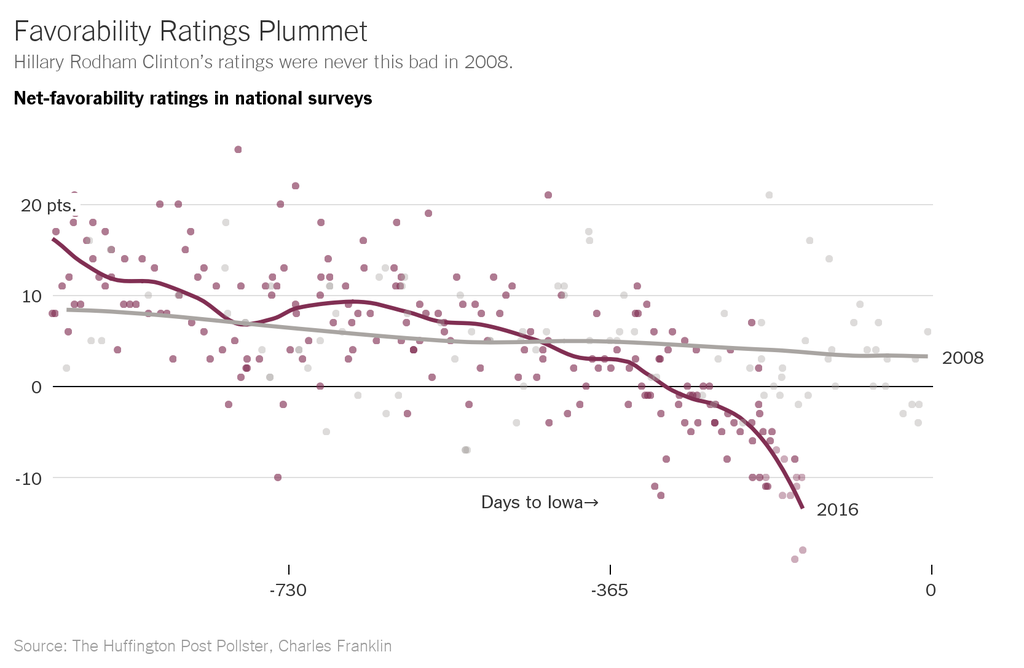 Hillary Clinton favorability sinking, below 2008 levels