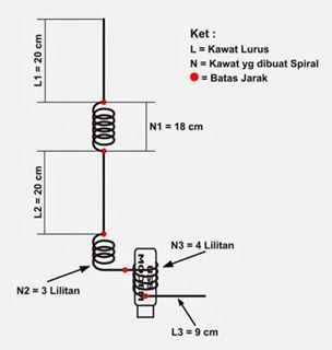Cara Mudah Membuat Antena Penguat Sinyal Modem Internet - AnekaNews.net