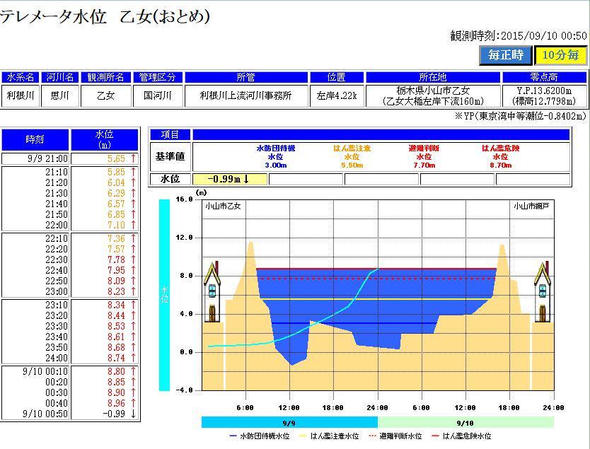 【栃木県に大雨特別警報】思川の乙女の水位が8.96mから急に-0.99mに。誤データでなければ決壊か破堤した可能性が。  #天気 #tenki http://t.co/MAy5fICIwW