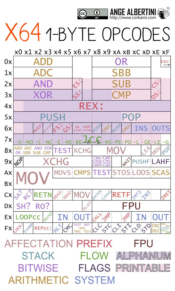 ąż杏 On Twitter Todo An X86x64 Opcode Table In Octal Cc