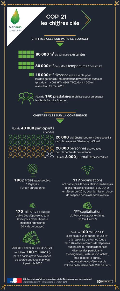 #GoCOP21 ― Découvrez les chiffres clés de la #COP21 dans notre #infographie http://t.co/NjsJaTOf04