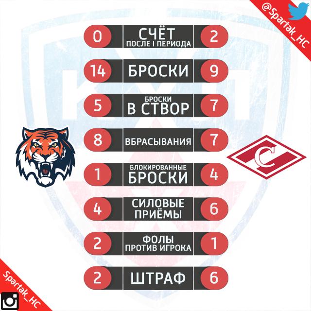 """Статистика после 1-го периода """"Спартак"""" - """"Амур"""""""