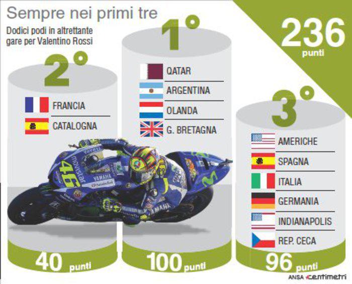 Valentino Rossi sempre dei primi tre in dodici gare di MotoGP 2015.