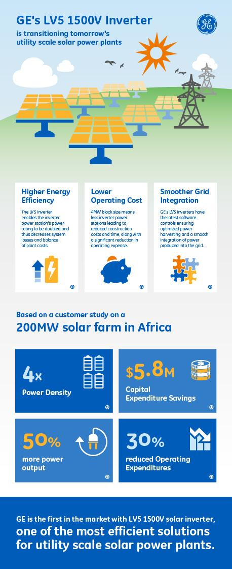 Ge power on twitter ge 1st in market with lv5 pv inverter one of ge power on twitter ge 1st in market with lv5 pv inverter one of the most efficient solutions for utility scale solar pv power plants publicscrutiny Choice Image