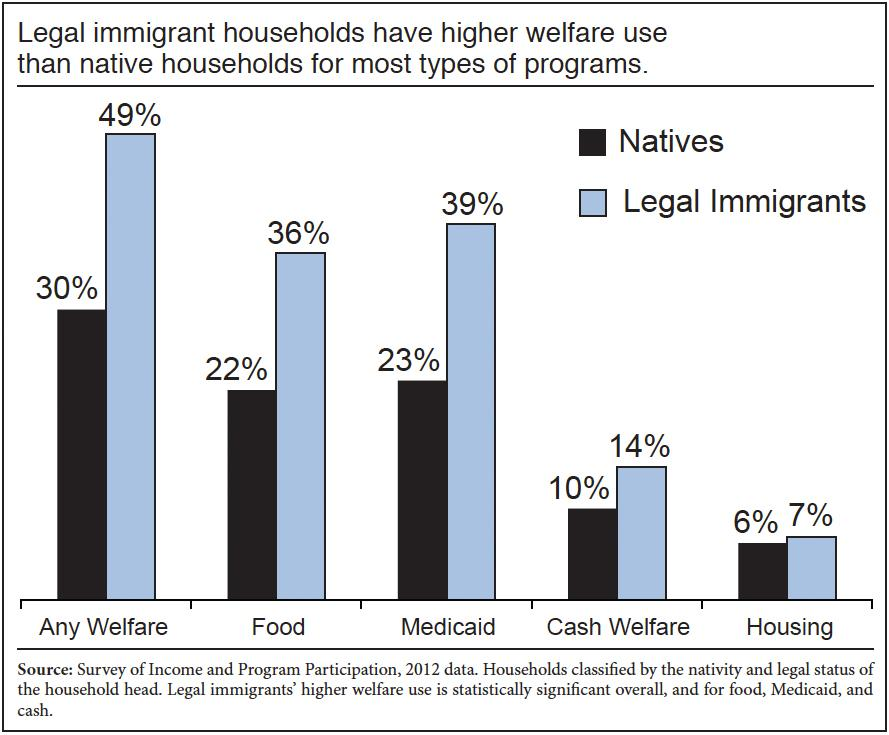 #Trump is correct, our leaders are stupid: 50% of of households headed by legal immigrants are on welfare: https://t.co/d8lLtNRzub