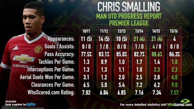 How Manchester United came to rely on Chris Smalling