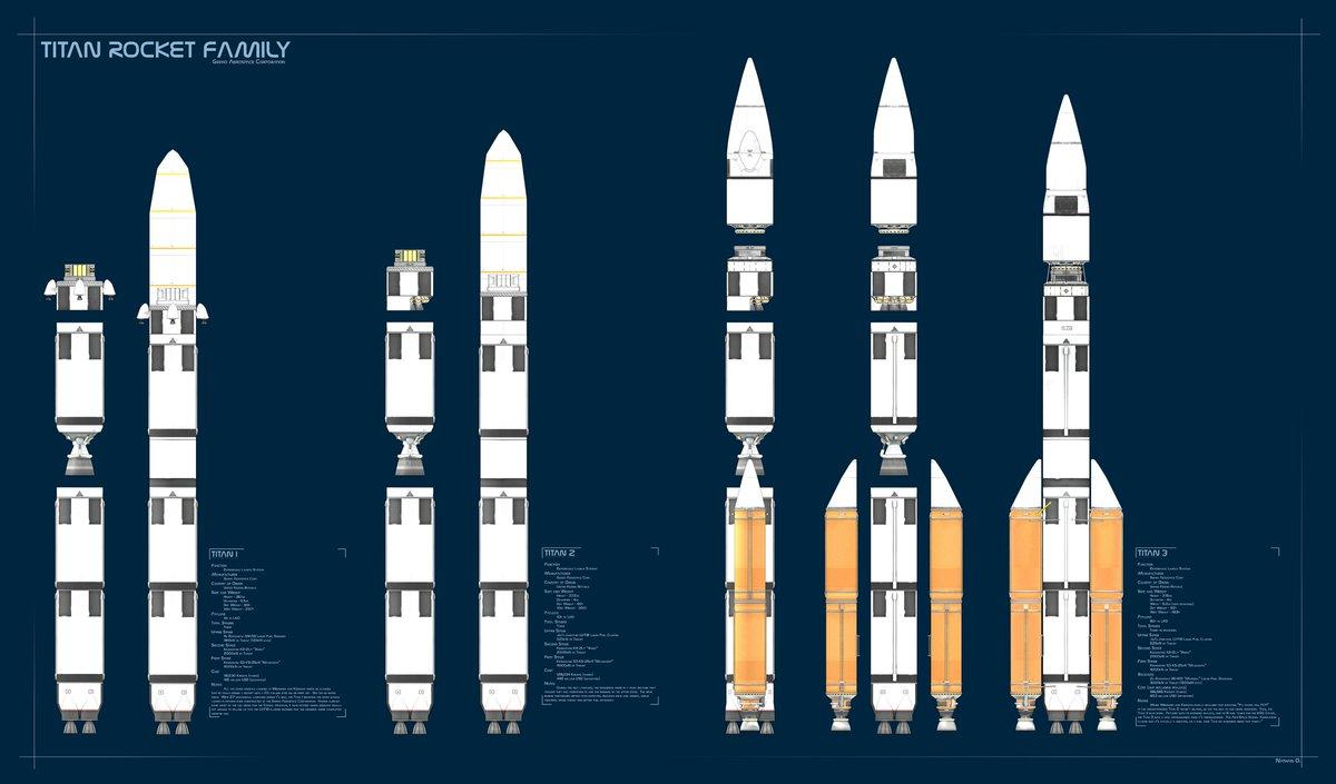 """Kerbal Space Program on Twitter: """"Titan Rocket Family by ..."""