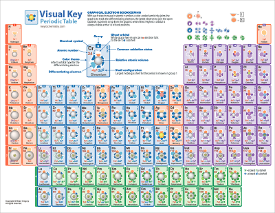 Quantum Fold Pt On Twitter Color Coded Cheat Sheet For Electron