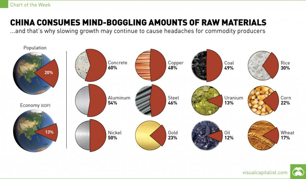 China Consumes Mind-Boggling Amounts Of Raw Materials [Chart] http://t.co/JE6eM6JpvX $FXI @VisualCap @TheBubbleBubble http://t.co/EifO66BsjI