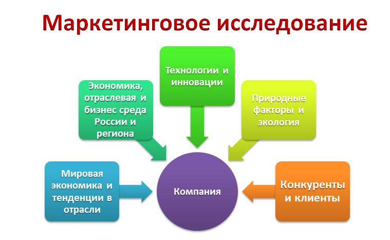 Маркетинговые исследования анализ сайта компании сайт управляющей компании жилого комплекса