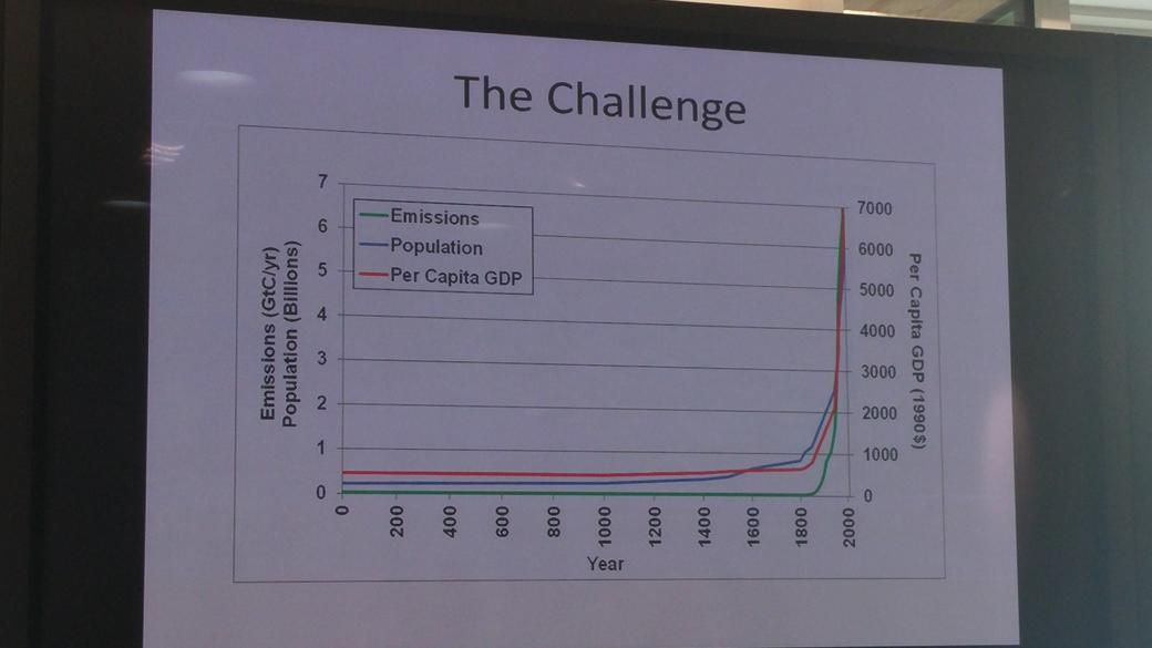 The Industrial Revolution changed global metrics dramatically - @fuecks #GreenGrowth http://t.co/B61s7NsILH