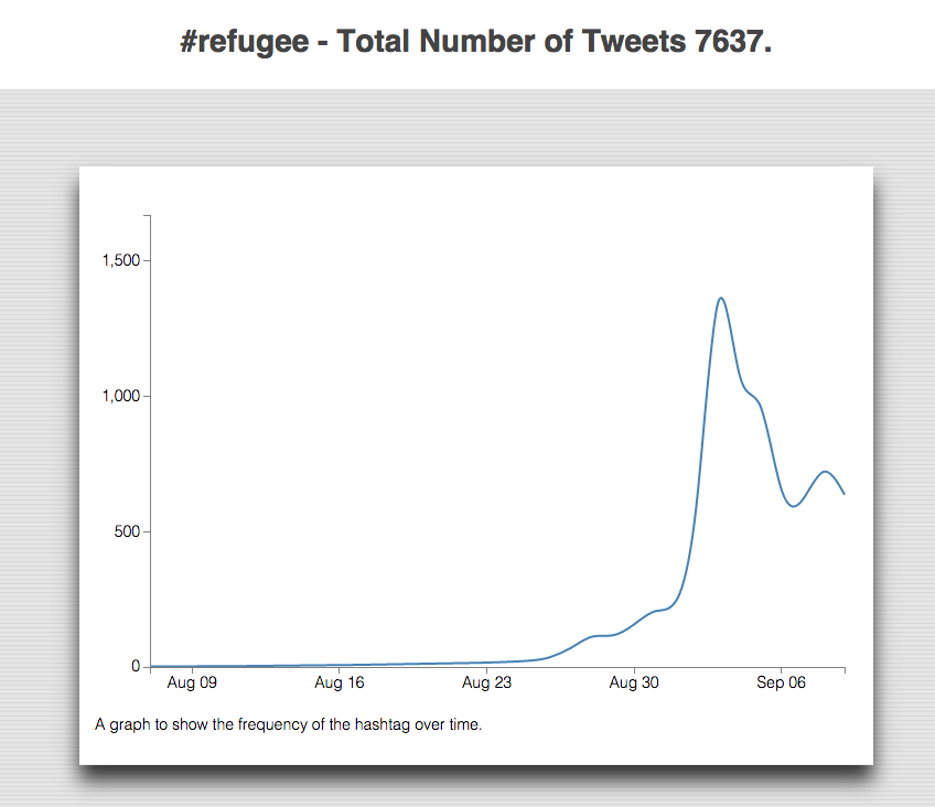 Thumbnail for The use of #migrant and #refugee in Twitter