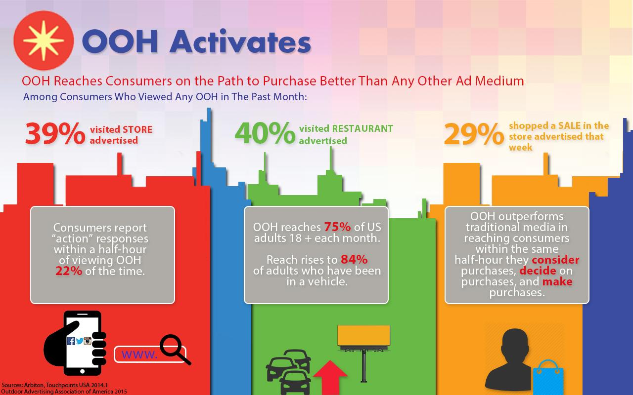 Oaaa On Twitter Ooh Reaches Consumer On The Path To Purchase