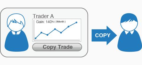 Parte integrante del copy trading è il trading sociale.