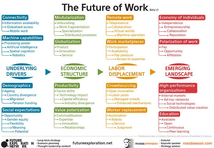The Future of Work Landscape - http://t.co/mD4mI4kaPg via @HuffPostBiz #a3r #futureofwork http://t.co/Bn8ggxdHMM