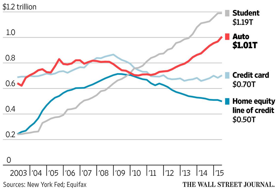 peter schiff sur la bulle du credit etudiant aux etats unis
