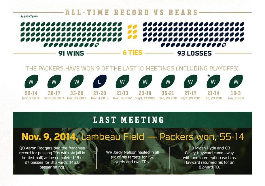 The Packers-Bears rivalry by the numbers. #GBvsCHI   See the full @StateFarm infographic: http://t.co/Ju0Dcc0oV1 http://t.co/CmMsaM7FCu