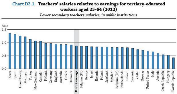 OECD ➡️ Better policies for better lives on Twitter: