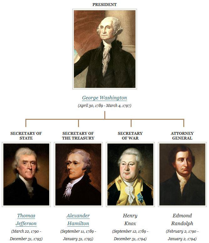 an analysis of george washington as a first president in united states Citation: president george washington's first inaugural address, april 30, 1789 records of the united states senate, record group.