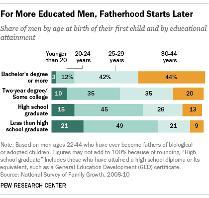 College-educated men take their time becomingdads http://t.co/0qeC2ZVDT0 http://t.co/g5EcFWX9KV