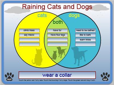 Superb James Hollis On Twitter Raining Cats And Dogs Venn Diagram S Wiring Digital Resources Jonipongeslowmaporg