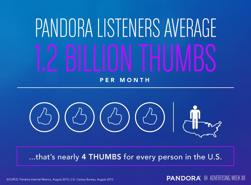 What does attention look like? More than 8 billion stations and 55 billion thumbs since Pandora's launch. #AWXII