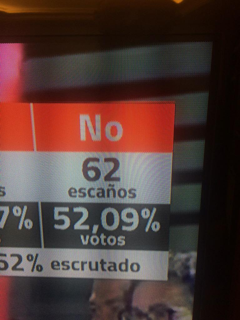 Más de la mitad de los que vivimos en cataluña no queremos la independencia. http://t.co/sqL7SKDB0o