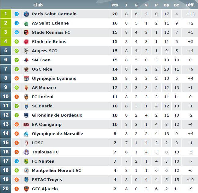 [8e journée de L1] SM Caen 2-0 GFC Ajaccio - Page 2 CP8EtBaWIAA-t_0