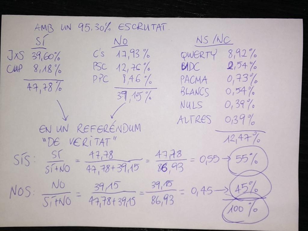 He fet uns quants numbrus: cc @rincewindcat @senyorearl @enricvd @trinitro @sergicastanye @jordiborras http://t.co/hiXd19c4hg