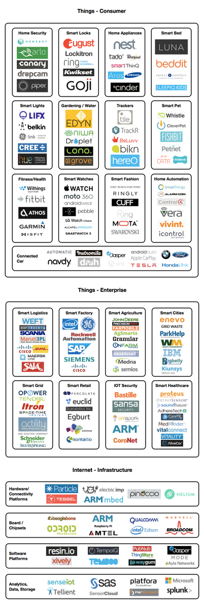 Internet of Things (IoT) Market Ecosystem Map — http://t.co/WCfdfzQgG5 #gplabs http://t.co/ZoNbMVGbVE