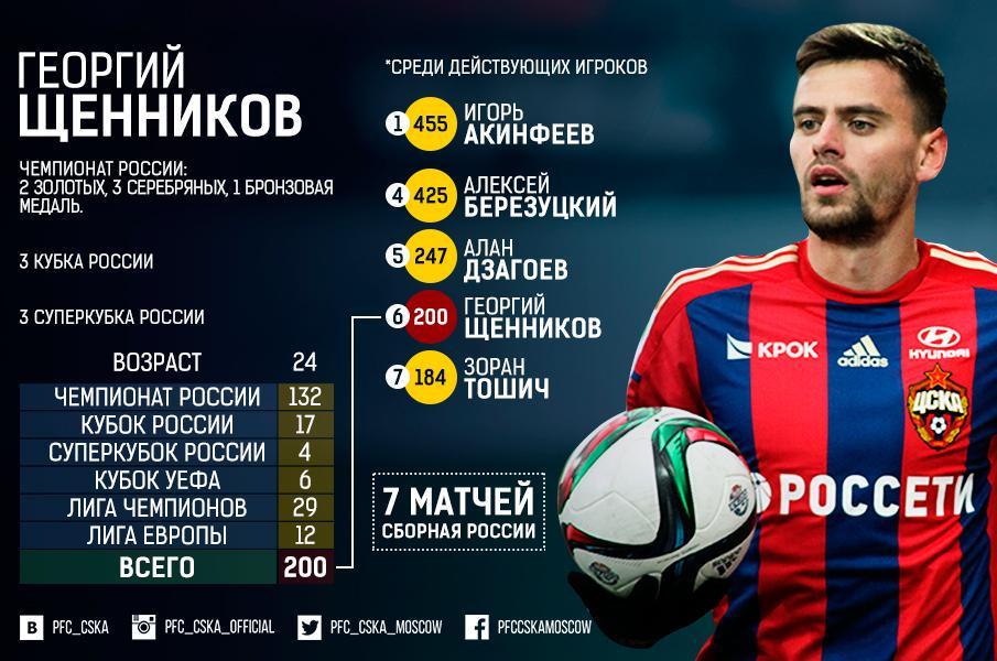 ЦСКА поздравил Щенникова с 200-м матчем в карьере