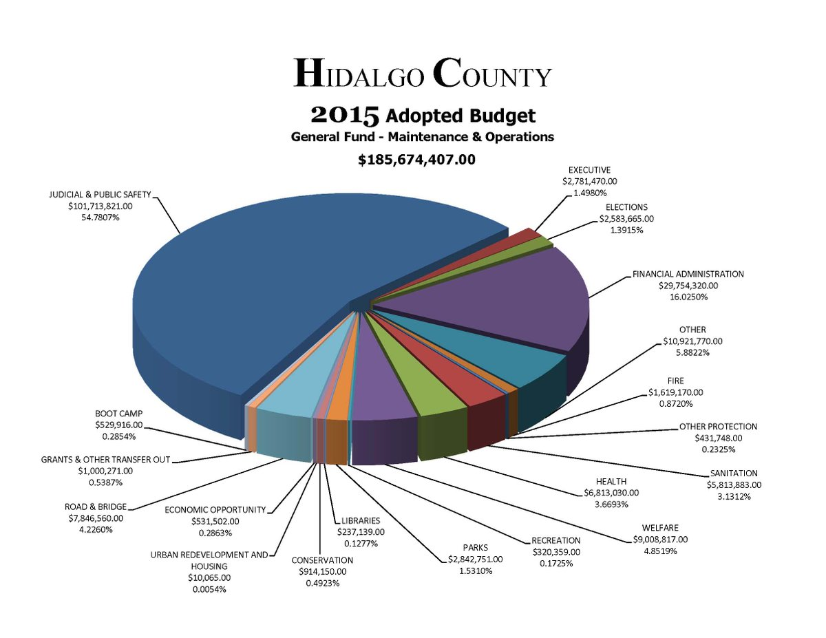 Hidalgo county on twitter your tax 2015 budget pie chart 2016 hidalgo county on twitter your tax 2015 budget pie chart 2016 budget not final but slices likely to look like this nvjuhfo Choice Image