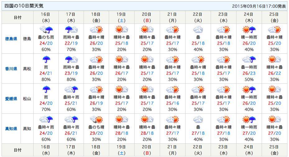 日間 徳島 天気 10